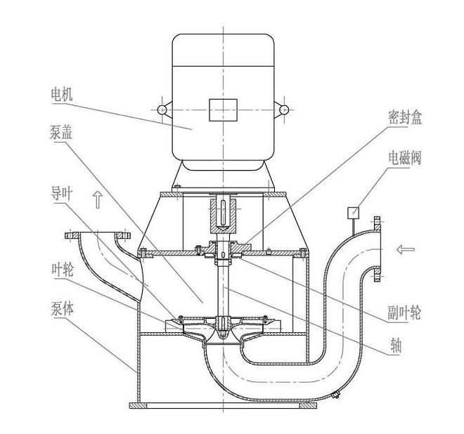 """一、WFB無密封自控自吸泵概述: WFB無密封自控自吸泵是引進國外先進技術二次開發的新型產品。適用于含固體顆粒的液體、含油污水及不易產生泡沫的各種液體的輸送,實現""""一次引流,終身自吸"""",根據輸送介質不同,可采用不銹鋼、增強聚丙烯、碳鋼、鑄鐵等多種材料制造。廣泛適用于電子、電力、化工、冶金、醫藥、食品、電鍍、環保、消防、市政、凈水、國防軍工、紡織印染、采掘選礦等行業。 二、WFB無密封自控自吸泵特點: 1、采用液體動力密封形式,消除了傳統水泵的填料密封、機械密封易磨損、易滲漏的缺點,"""